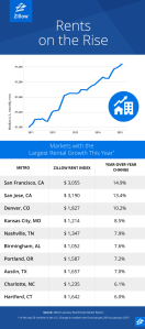 Blog_JanuaryData_Zillow2015_b_01-e2d026