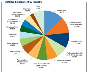 Chart_KCRegionOverview2012