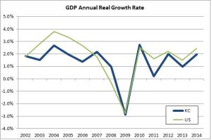 2014-gdp-chart
