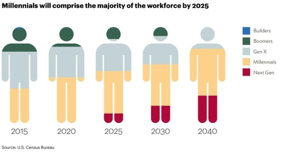 millennials_workforce-1024x527